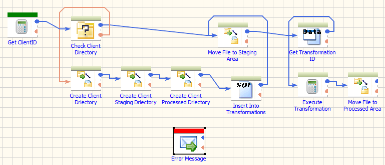 Example of data warehouse workflow