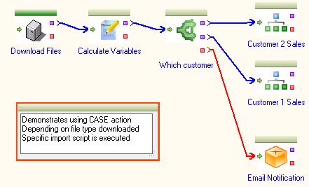 Using Case Action