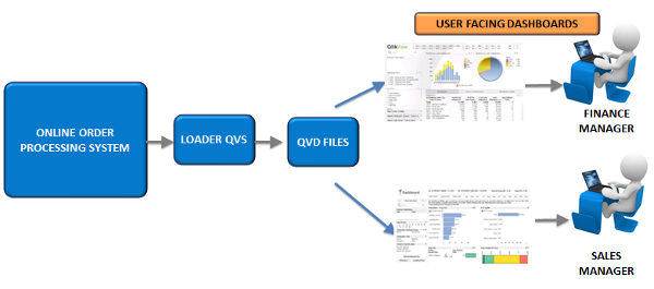 Working With QVD files
